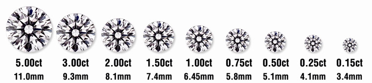 Diamond Carat weight size scale